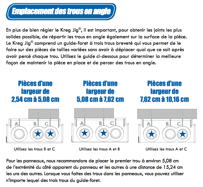 http://www.travaillerlebois.com/wp-content/uploads/2014/10/emplacement_des_trous_gabarit_kreg.png