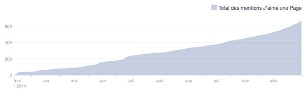 Statistiques Facebook Année 2014