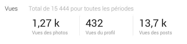 Statistiques Google+ 2014