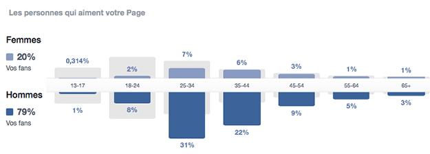 Statistiques personnes Facebook Année 2014