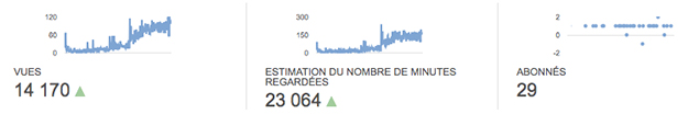 Statistiques YouTube 2014