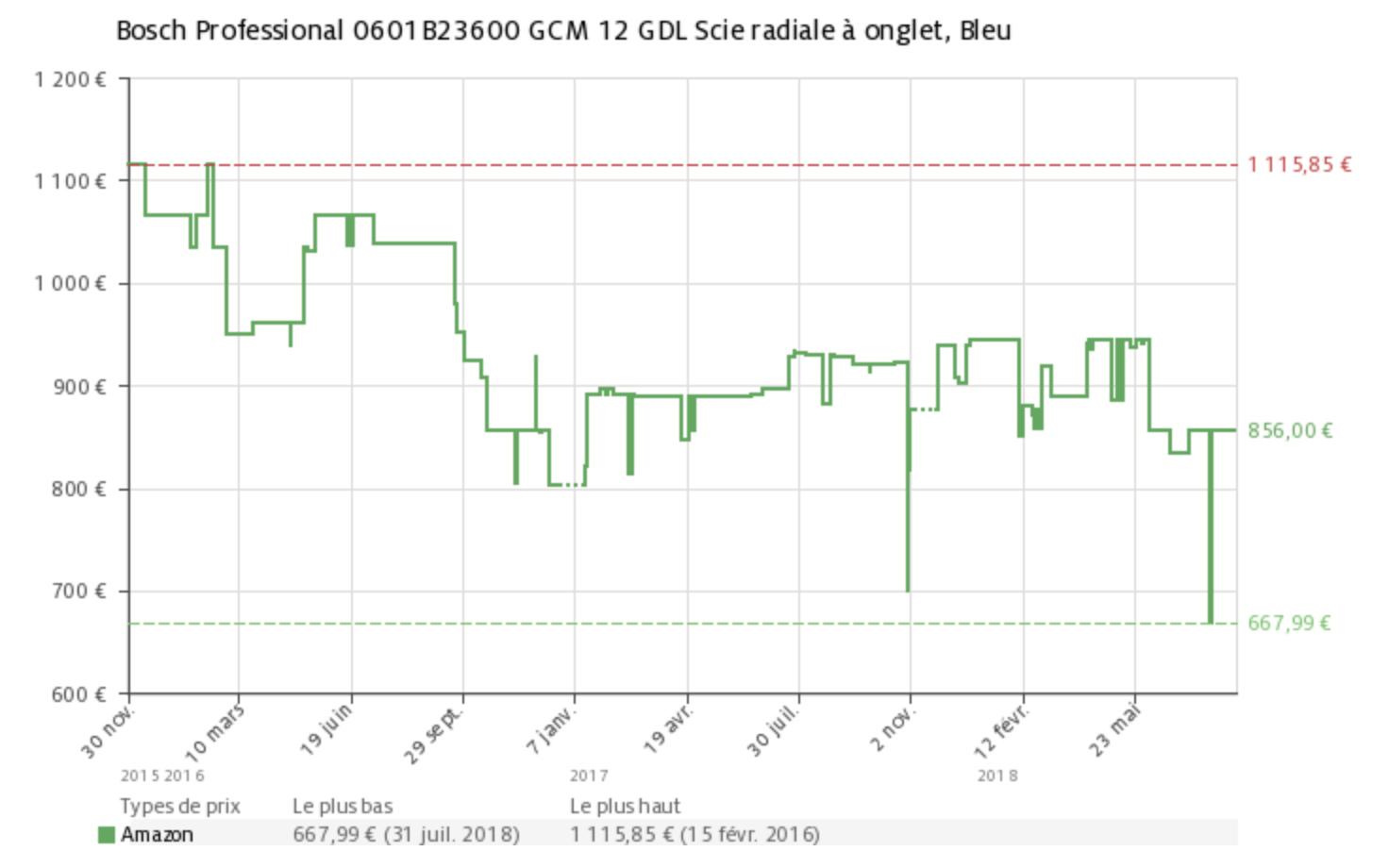 Evolution du prix de la scie Bosch GCM 12 GDL